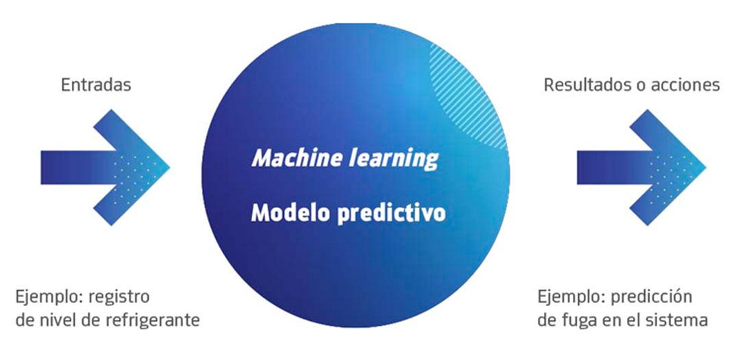 Proceso de Aprendizaje Automático