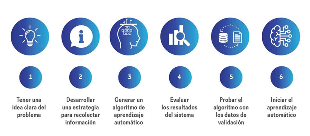 Creación de un modelo de aprendizaje automático